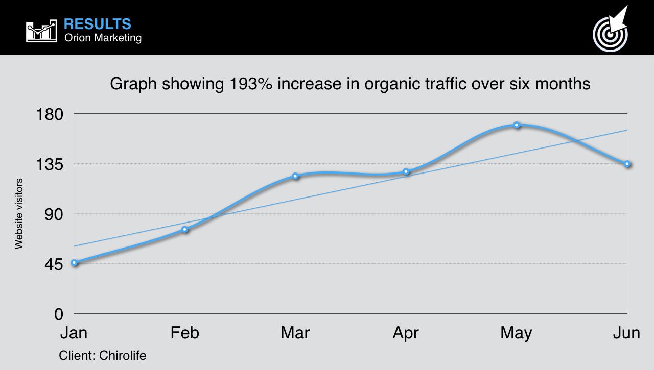 organic-traffic-seo-case-study-orion-marketing